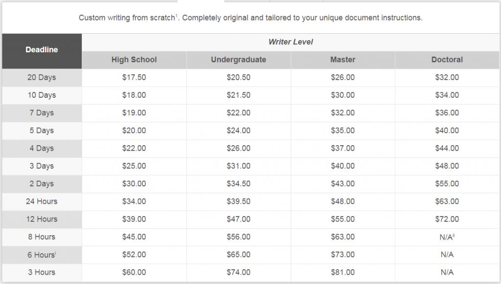 www.ultius.com prices