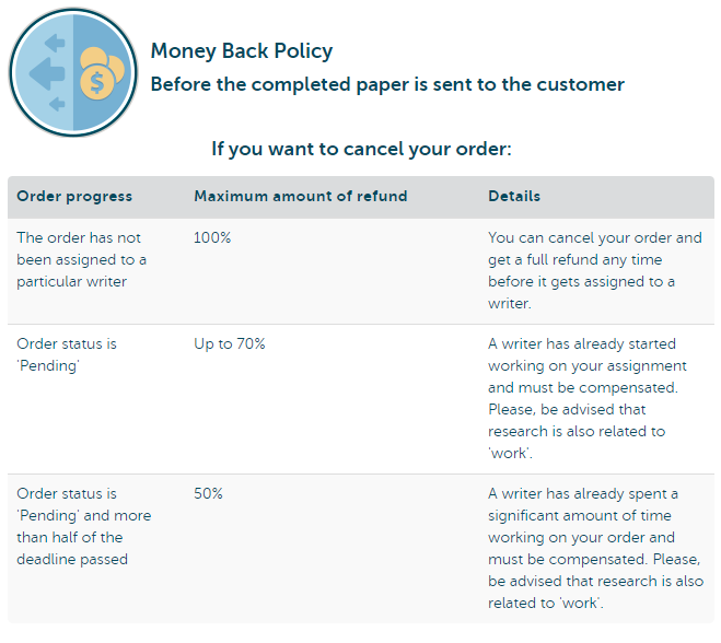 essaybox.org money back